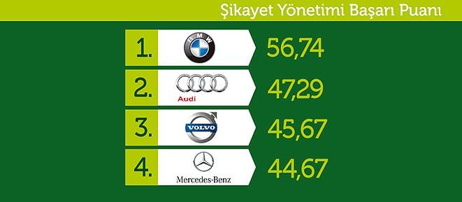 2011'in En İyi Şikayet Yöneten Otomobil Markaları