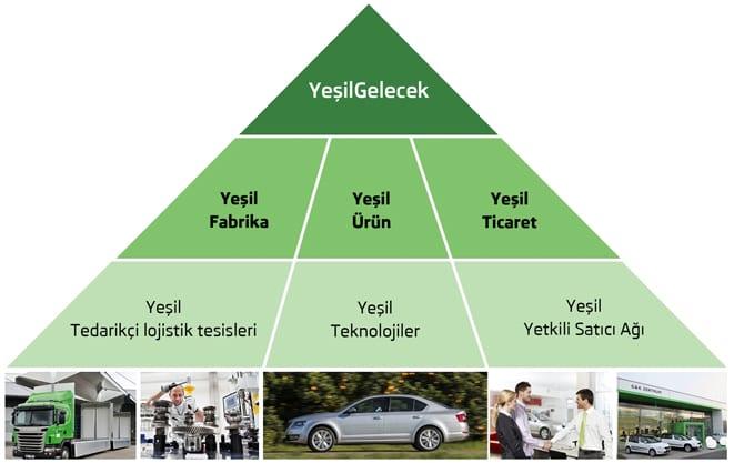 Yeşil Gelecek www.e-motoring.com